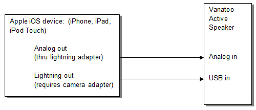 apple ipod, iphone, ipad, or dock connection vanatoo iphone 4 connector diagram apple connection diagram jpg