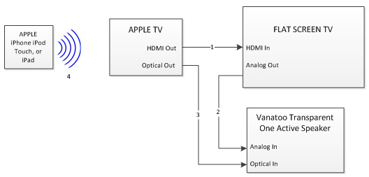 Apple Tv Connection To Apple Macbook Devices