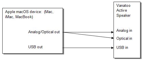mac_connect apple macbook, mac pro, and mac mini direct connection vanatoo